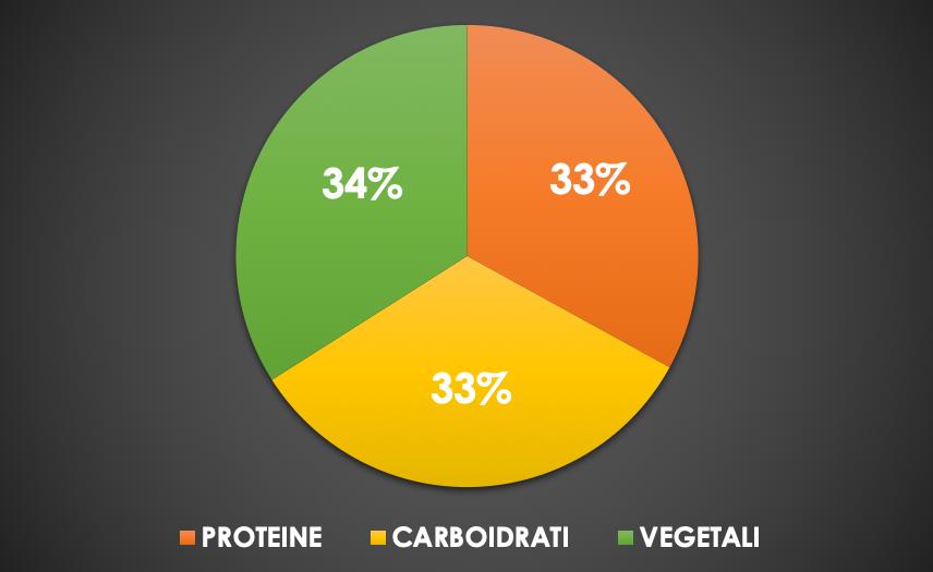 grafico-proteine-carboidrati-vegetali